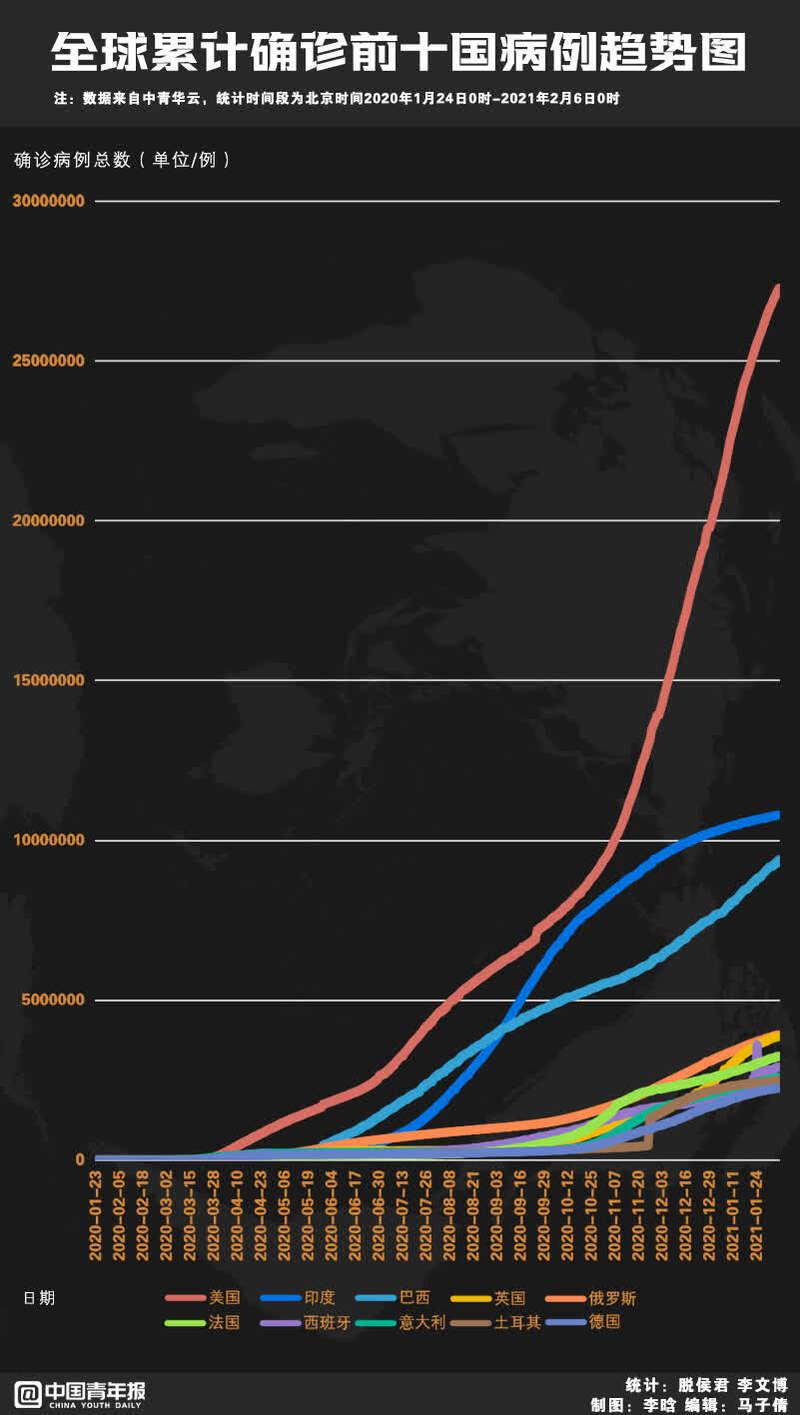 疫情国际周报 美国日增死亡病例再创新高 全球已接种疫苗中的3/4集中在10国