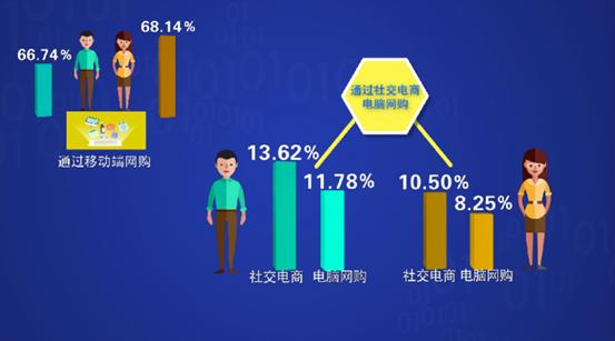 """销售打点系统_销售打点系统_ 最新观测!中国网民玩儿手机最爱刷""""它"""",已高出即时通讯!"""