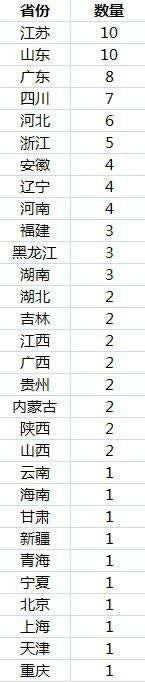 世界上人口最多的城市_人口最多的10个国家排名,亚洲国家占一半,日本未上榜