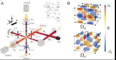 我国科学家在超冷原子体系实现理想外尔半金属态