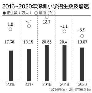 小学新生、电话用户双降 深圳人口新现象透露哪些信号