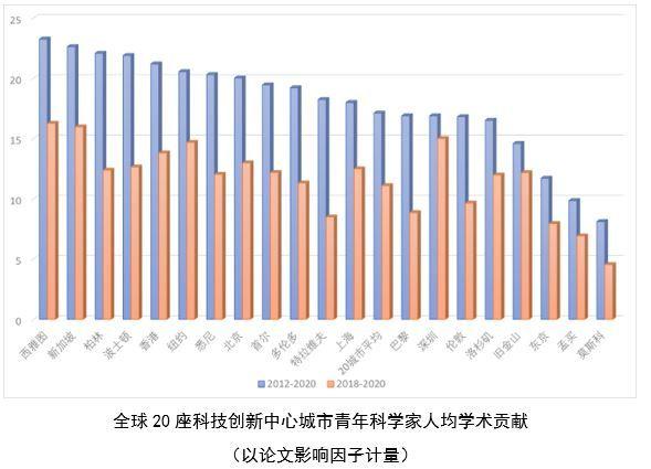 全球青年科学家调查:中国正成欧美青年科学家出国发展首选地